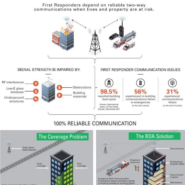 What is Bi-Directional Amplification and is it Something Your Building Needs?